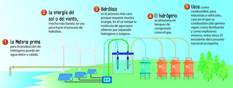Chile podría ser líder mundial en la producción de hidrógeno verde