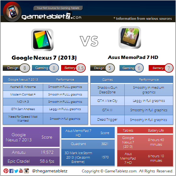 Google Nexus 7 (2013) vs Asus MemoPad 7 HD benchmarks and gaming performance