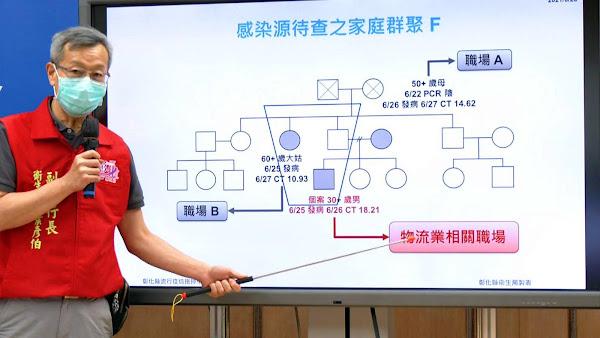 彰化疫情6/28新增1例 新「傳染鏈」接觸史疫調中