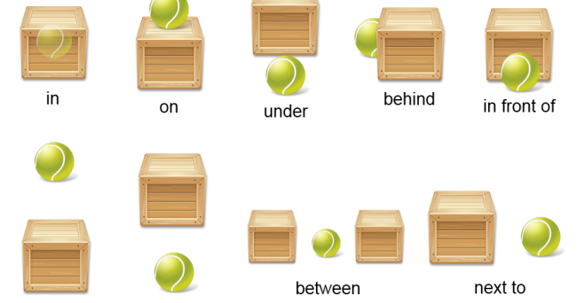 Cambre In English: Prepositions Of Place