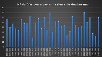 Número de días con nieve en la sierra de Guadarrama