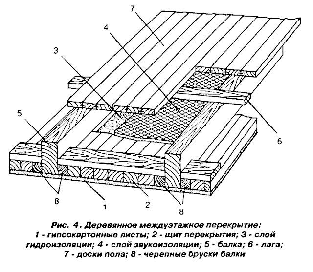 устройство деревянного межэтажного перекрытия в частном доме