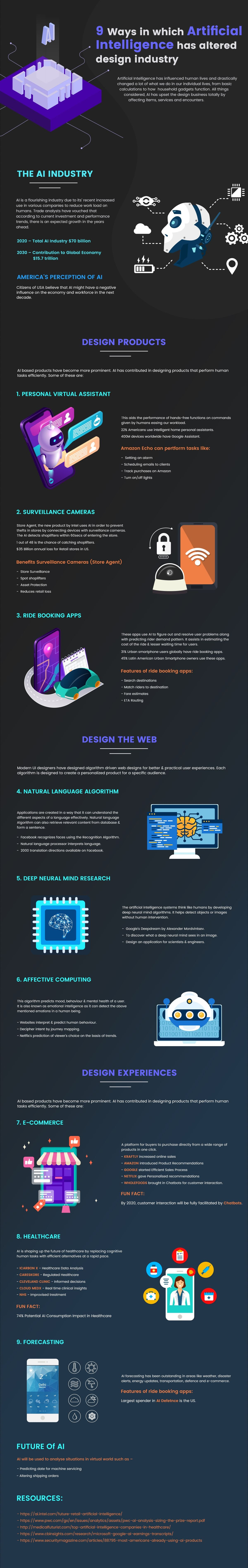 9 Ways in which Artificial Intelligence has altered design industry #infographic