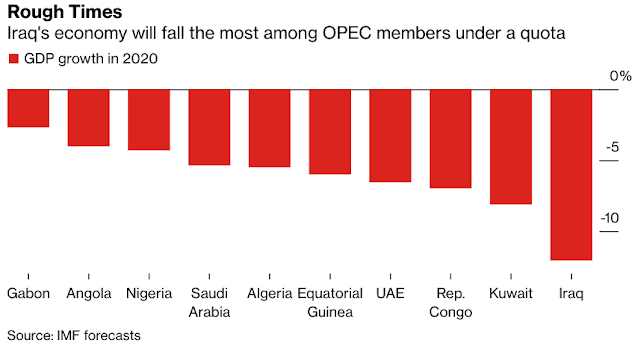 Iraq s Crumbling Economy Is Becoming a Threat to OPEC - Bloomberg