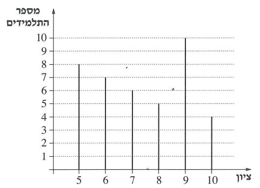 דיאגרמת מקלות המתארת את התפלגות הציונים במבחן