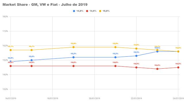 VW e GM empatadas na liderança no final de julho