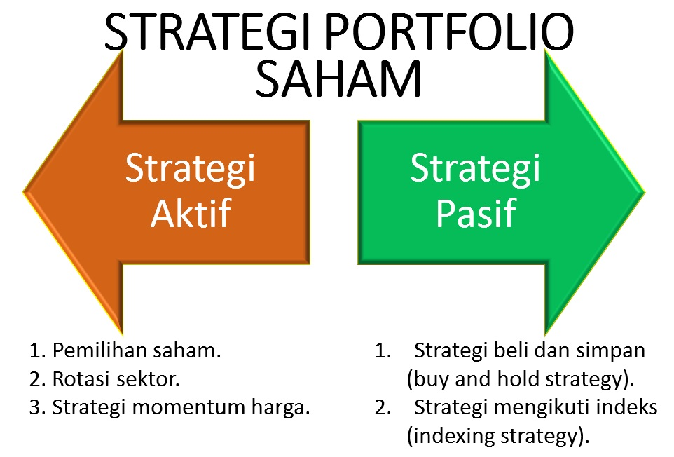 Stock Options versi Indonesia by dpifoto.id