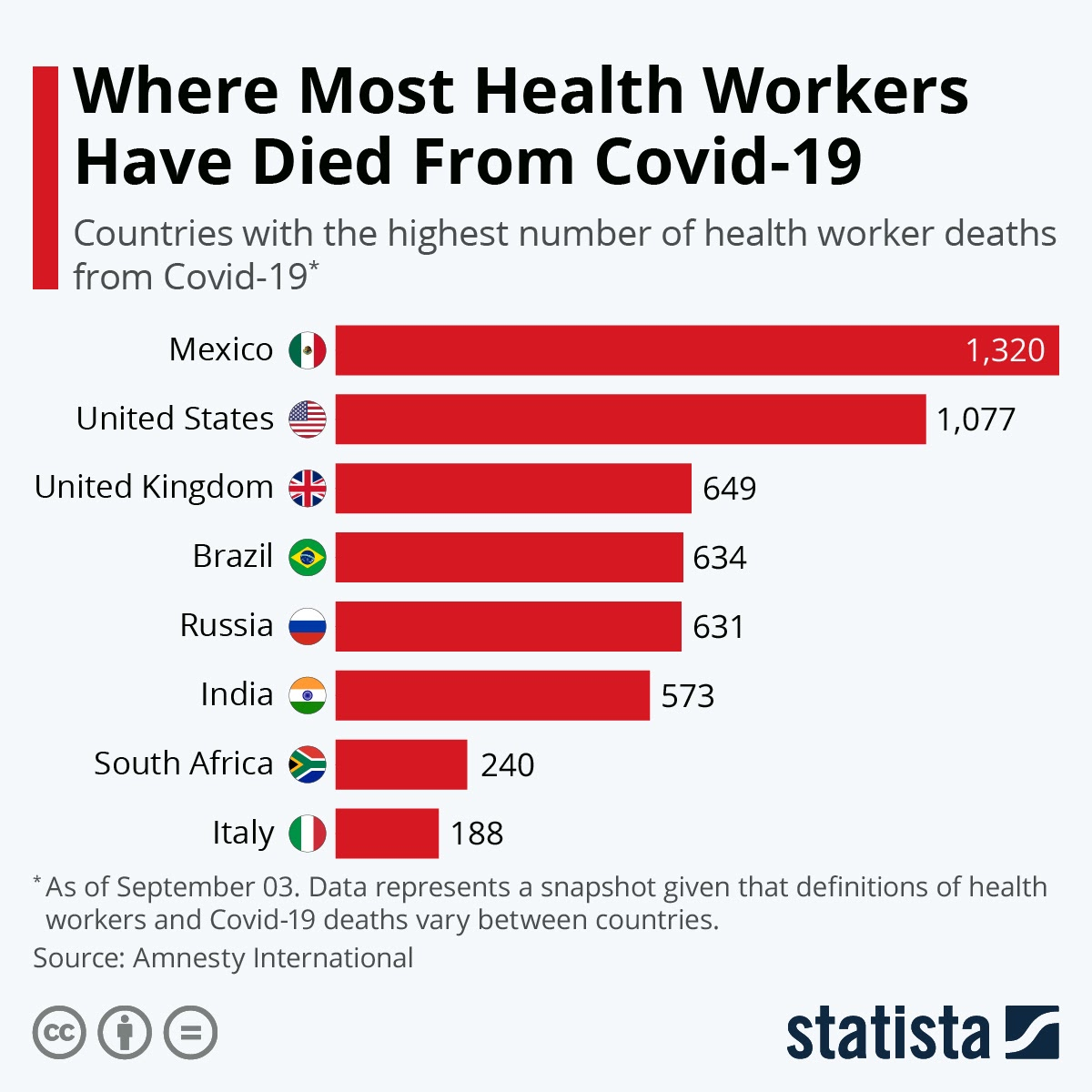 Where Most Health Workers Have Died From Covid-19 #infographic