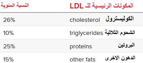 الفرق بين Vldl و Ldl