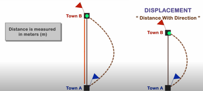 Difference Between Distance and displacement