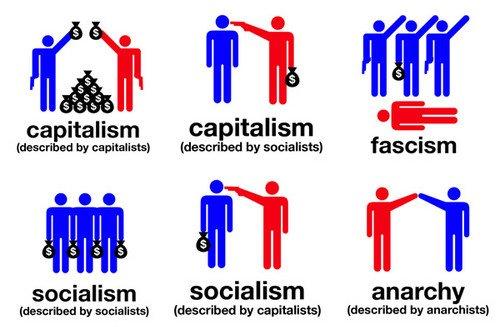 Socialism And Capitalism Venn Diagram Pyramid Plot Historia Mundial Andrea: Cuadro Comparativo Del Capitalismo Y El Comunismo