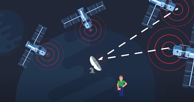 Hệ thống định vị GPS toàn cầu bằng vệ tinh