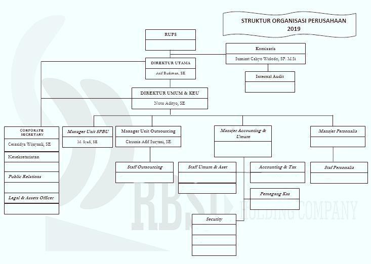 Struktur Organisasi Perusahaan RBSJ 2019