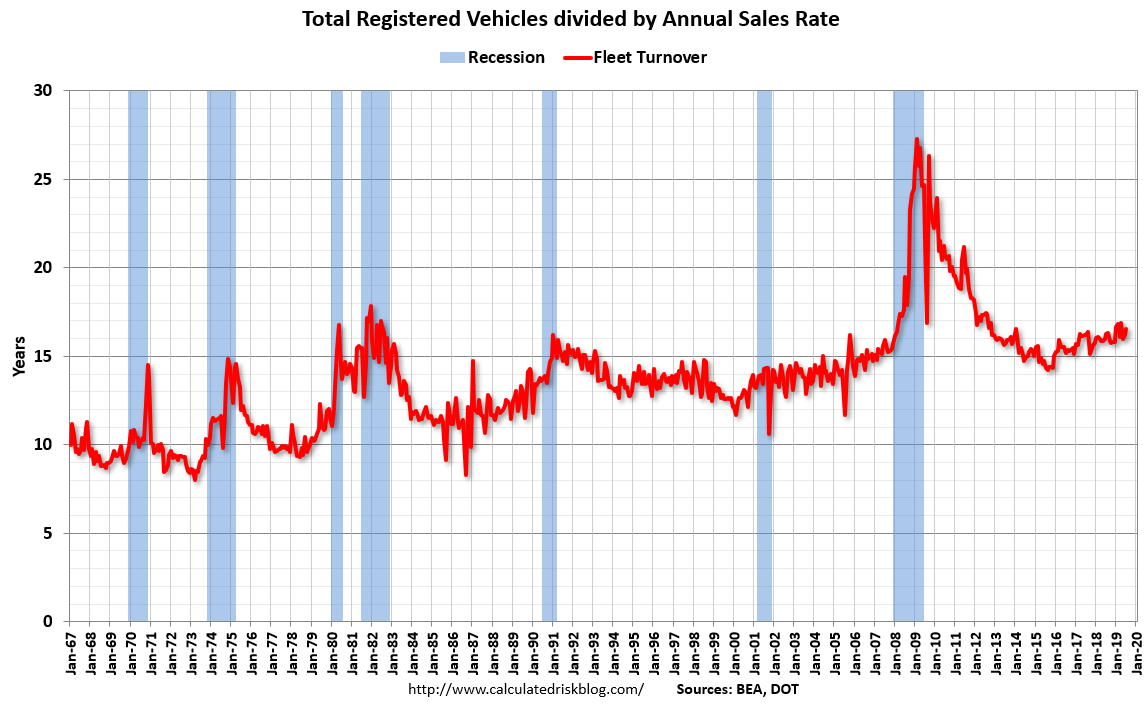 Calculated Risk: Vehicle Sales: Fleet Turnover Ratio