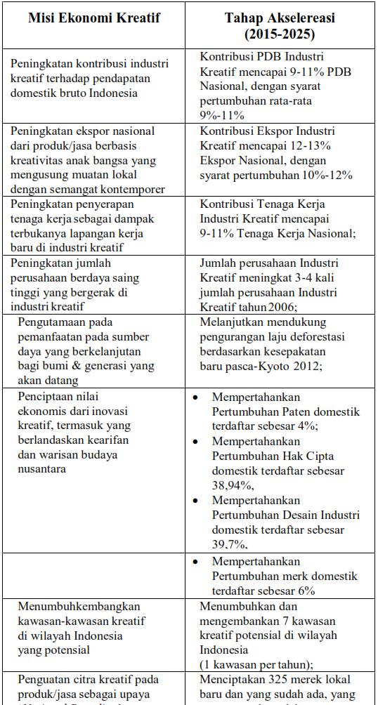 Tabel 1. Misi Ekonomi Kreatif Tahap Akselerasi (2015-2025)