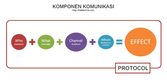 Komponen Komunikasi