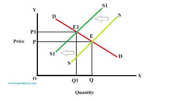effect-of-leftward-shift-in-supply-curve