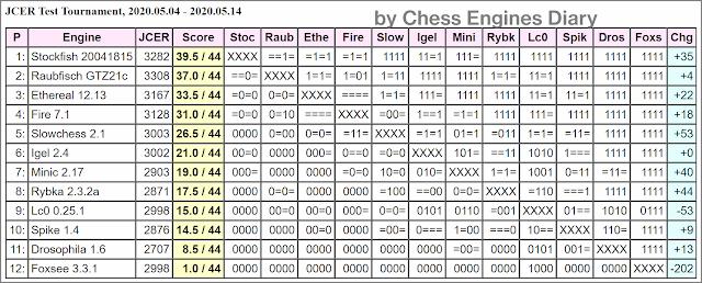 JCER Tournament 2020 - Page 6 2020.05.04.TestTournament