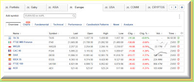 EUrope indices I send alerts for
