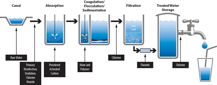 Diagrama de un proceso de tratamiento de agua potable