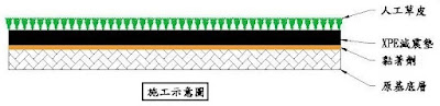 『BabyBuild人工草皮複層地墊』施工示意圖
