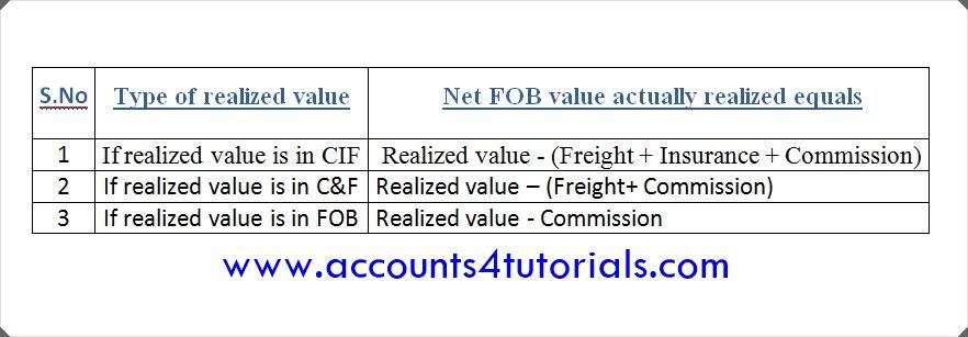 electronic Bank Realisation Certificate (eBRC) FAQ - Accounting