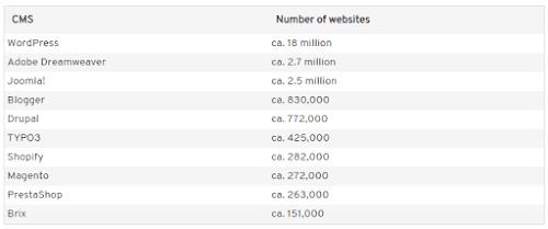 Total pengguna CMS
