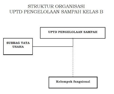 Struktur Organisasi UPTD Pengelolaan Sampah Kelas B