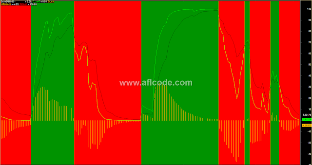 Bullish Bearish Zone Trading System