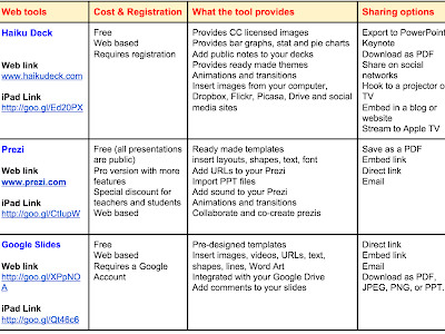 A Good Chart Comparing The Best Tools and Apps for Creating Educational Presentations