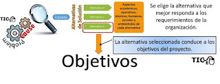 http://proc-industriales.blogspot.mx/2016/06/learning-to-write-your-thesis-easily.html