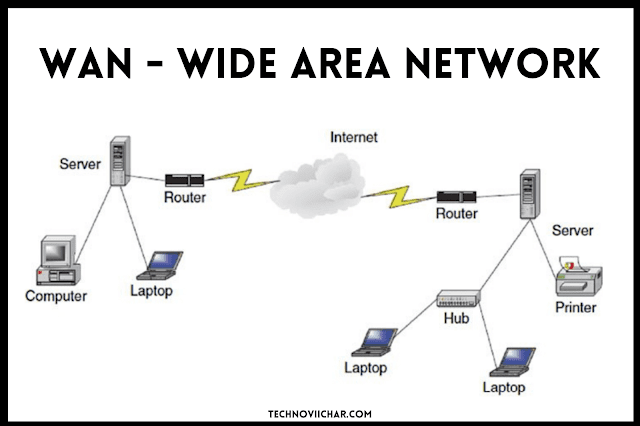 What_is_WAN(Wide_Area_Network)_in_Hindi
