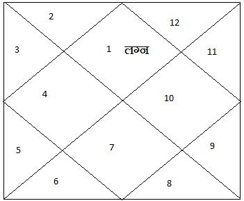 Kundali9
