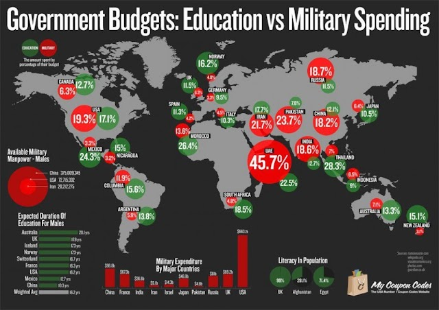 Countries spend on education vs health vs military