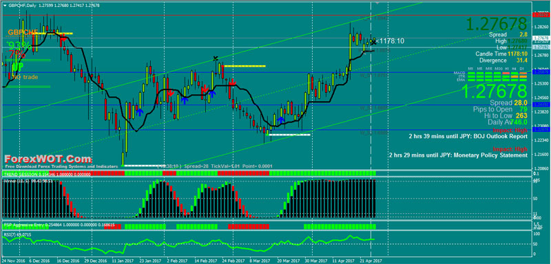 Forex-Tren-Channel