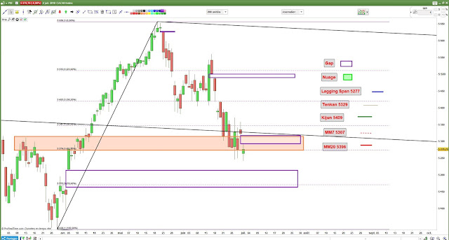 Analyse chartiste CAC40 [02/07/18] $cac