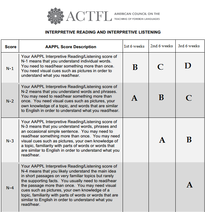 interpretive essay rubric Essay questions: forms compared to interpretive exercises, both kinds of essays can assess more rubric = a set of guidelines for the application of.