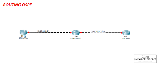 Cara Modah Konfigurasi Routing Dynamic OSPF (Open Shortest Path First) Di Router Cisco - Cintanetworking.com