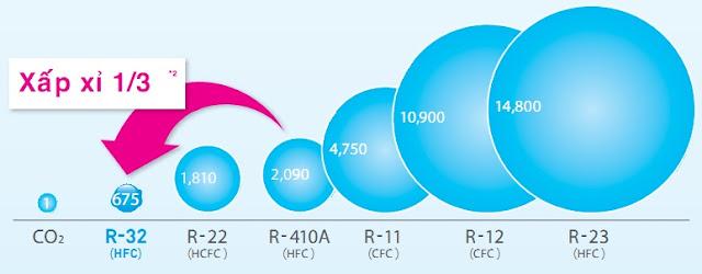 Ưu và nhược điểm của gas điều hòa R32