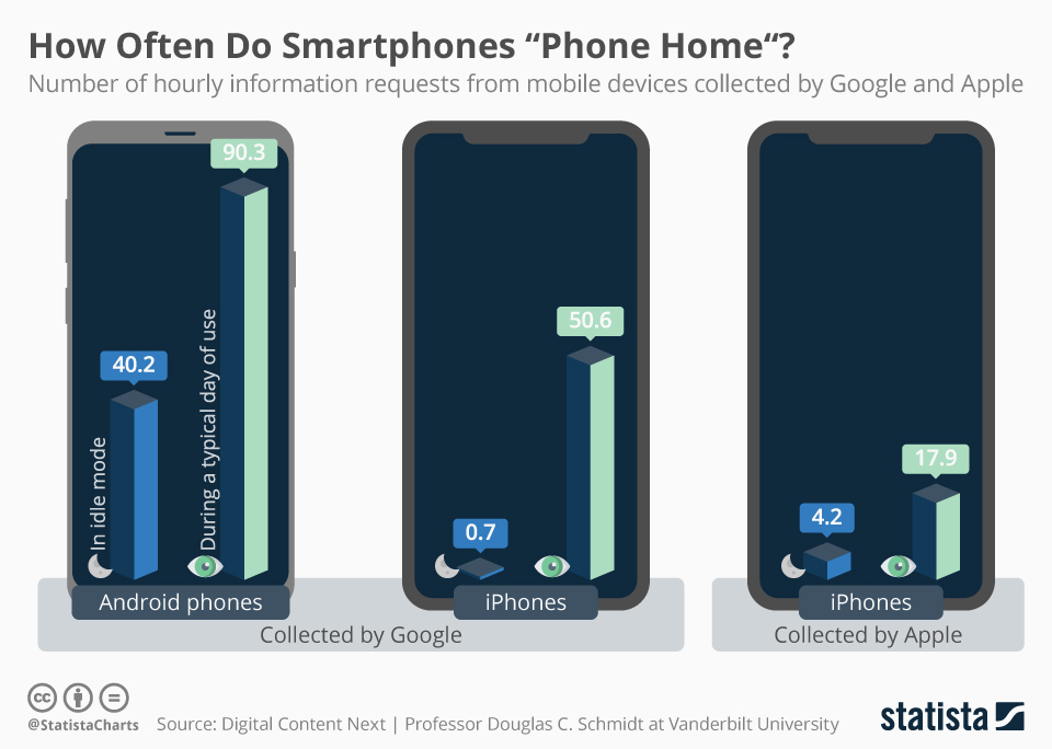 "How Often Do Smartphones ""Phone Home""? This infographic shows how often Android phones and iPhones collect and send information to Google and Apple servers."