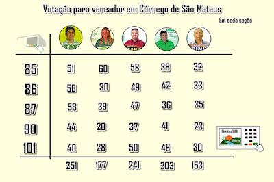 Eleições 2016 - Votação para Vereador em Córrego