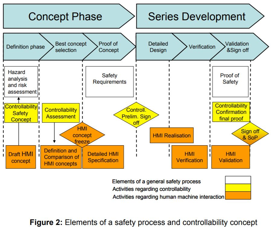 Bp Process Safety Series Pdf