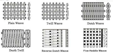 wire mesh weave types