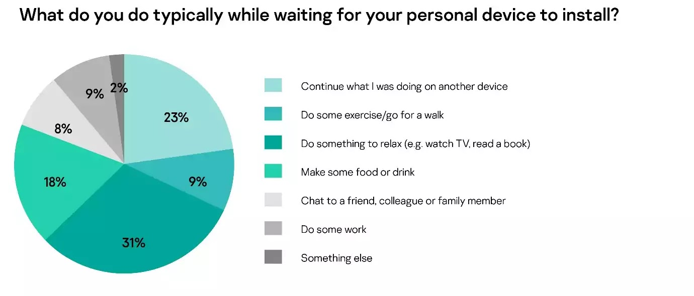 What do you do typically while waiting