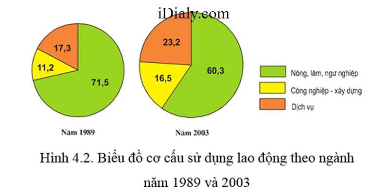 Câu hỏi trắc nghiệm phần Bảng số liệu - biểu đồ - Mức độ nhận biết