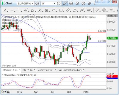 EUR/GBP se aproxima a potencial zona de venta