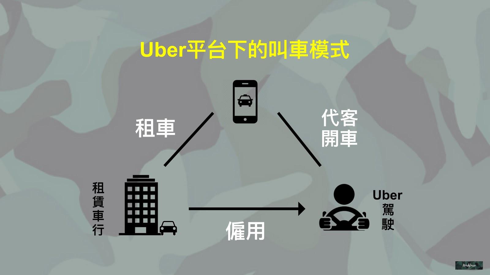 Uber平台下的叫車模式