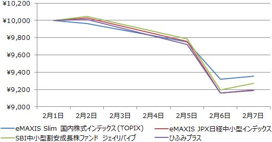eMAXIS Slim 国内株式インデックス(TOPIX)、eMAXIS JPX日経中小型インデックス、SBI中小型割安成長株ファンド ジェイリバイブ、ひふみプラスの基準価額の値動き