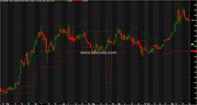 Support-Resistance-Level-Breakout-System