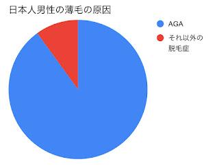 日本人男性の薄毛の原因割合